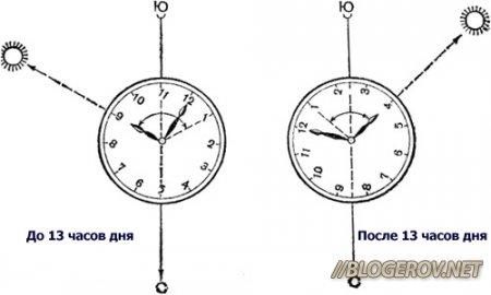 Определение сторон света по часам